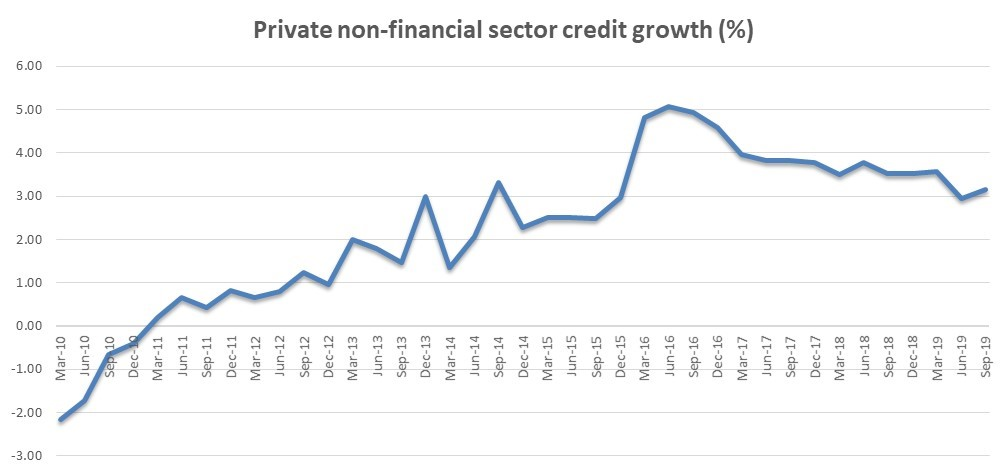 Credit_growth_UK